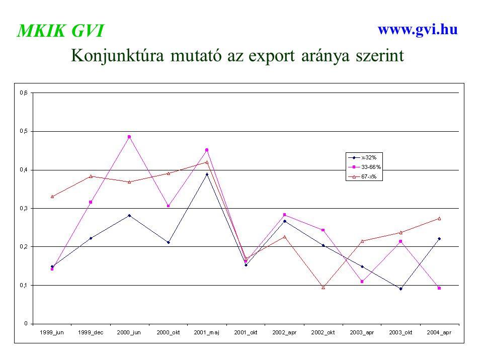 Konjunktúra mutató az export aránya szerint MKIK GVI www.gvi.hu