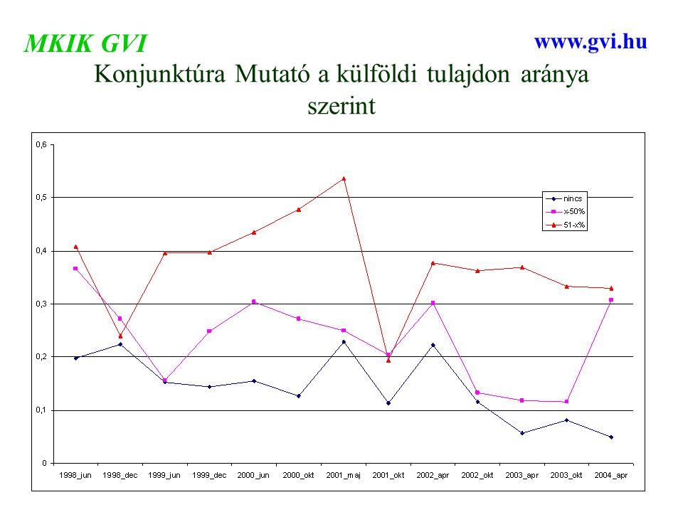 Konjunktúra Mutató a külföldi tulajdon aránya szerint MKIK GVI www.gvi.hu