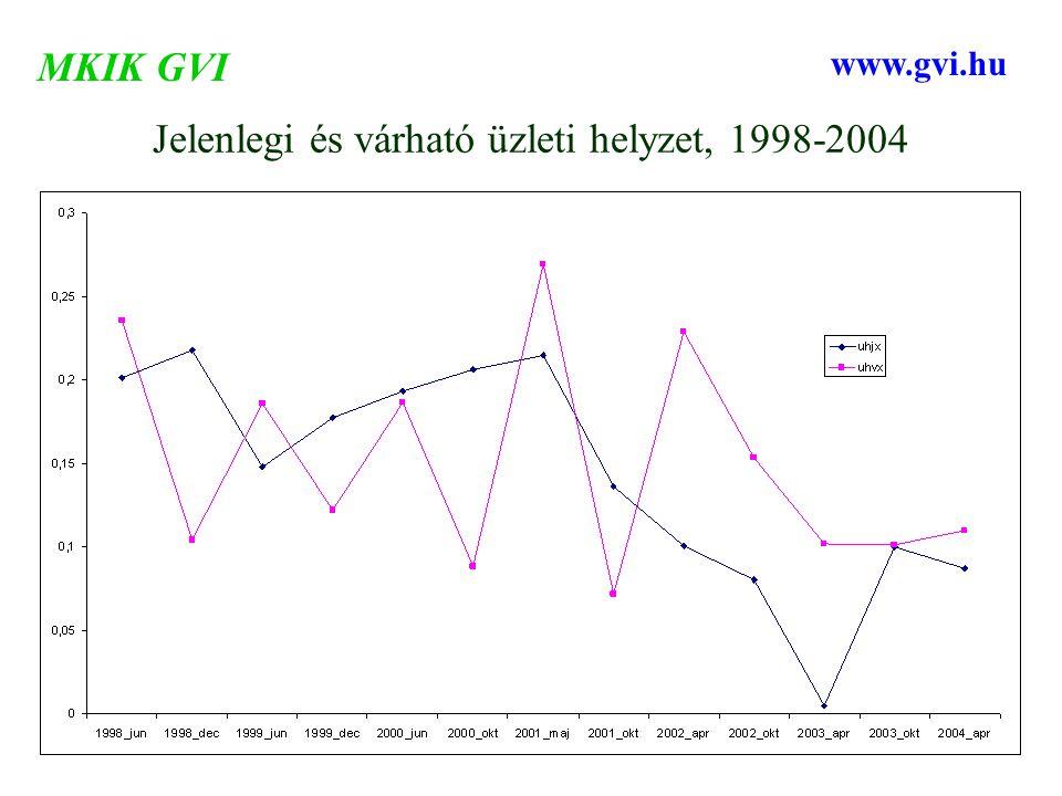 Jelenlegi és várható üzleti helyzet, 1998-2004 MKIK GVI www.gvi.hu