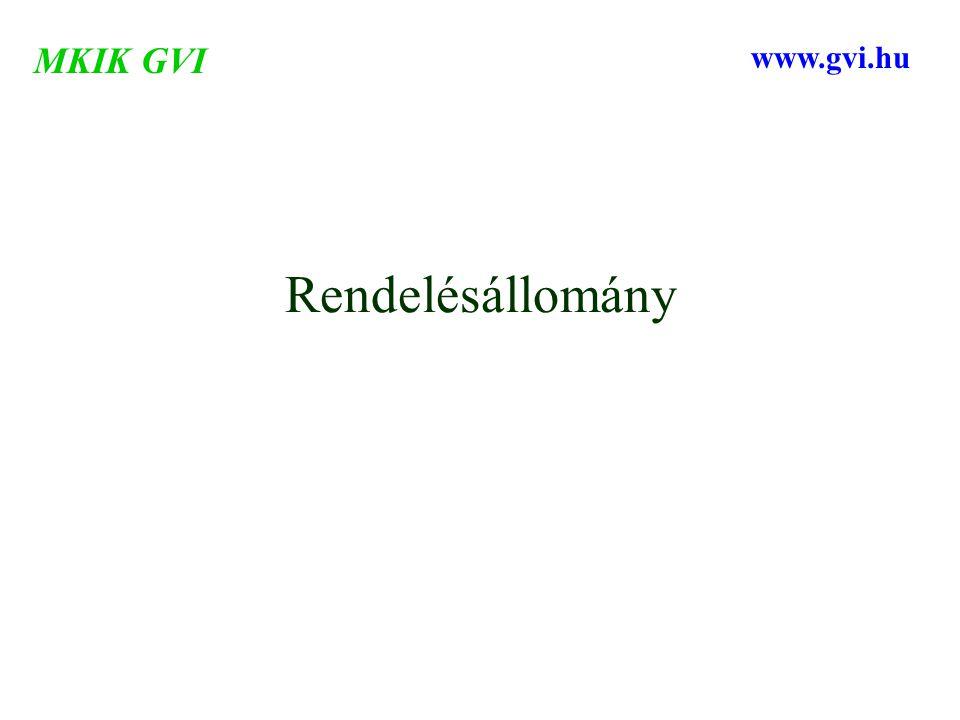 Rendelésállomány MKIK GVI www.gvi.hu