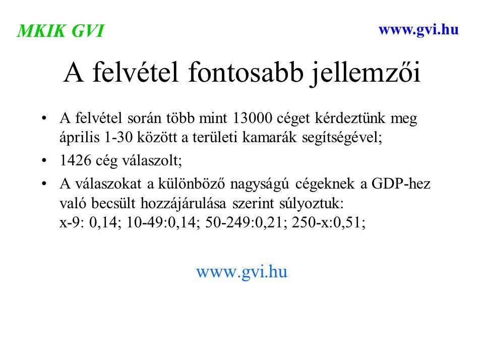 A felvétel fontosabb jellemzői A felvétel során több mint 13000 céget kérdeztünk meg április 1-30 között a területi kamarák segítségével; 1426 cég válaszolt; A válaszokat a különböző nagyságú cégeknek a GDP-hez való becsült hozzájárulása szerint súlyoztuk: x-9: 0,14; 10-49:0,14; 50-249:0,21; 250-x:0,51; www.gvi.hu MKIK GVI www.gvi.hu