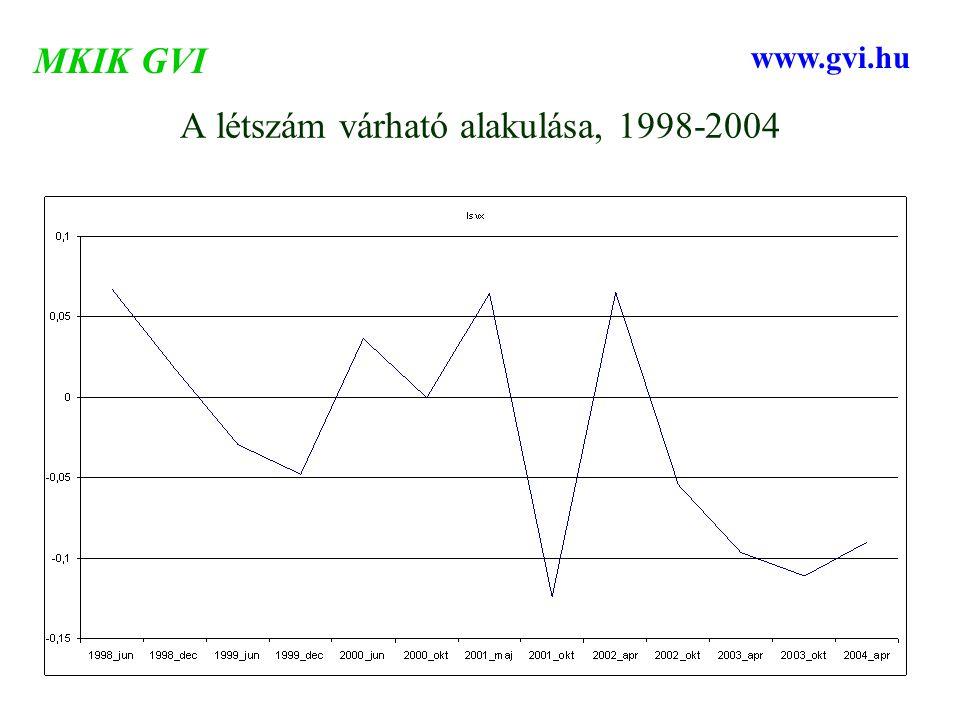 A létszám várható alakulása, 1998-2004 MKIK GVI www.gvi.hu