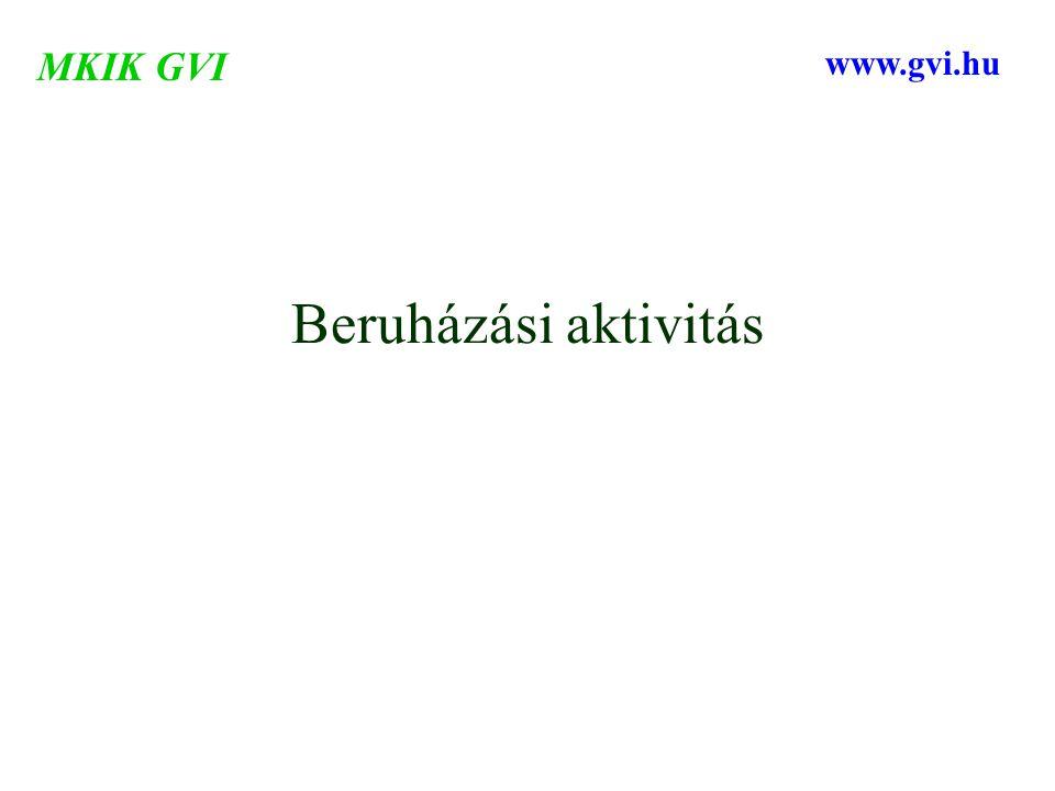Beruházási aktivitás MKIK GVI www.gvi.hu