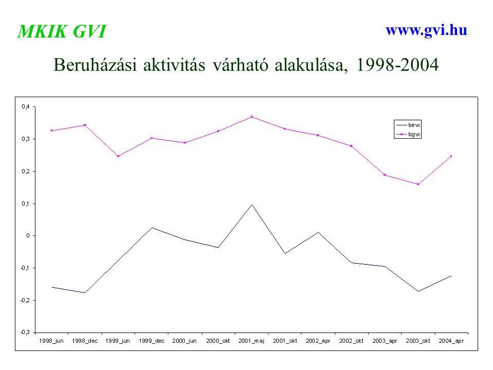 Beruházási aktivitás várható alakulása, 1998-2004 MKIK GVI www.gvi.hu