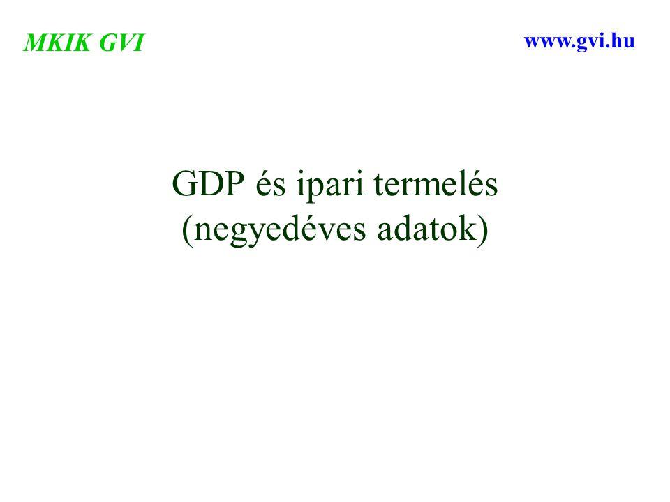 GDP és ipari termelés (negyedéves adatok) MKIK GVI www.gvi.hu