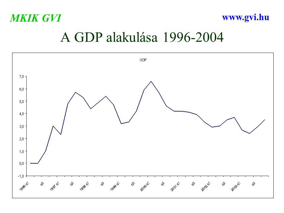 A GDP alakulása 1996-2004 MKIK GVI www.gvi.hu
