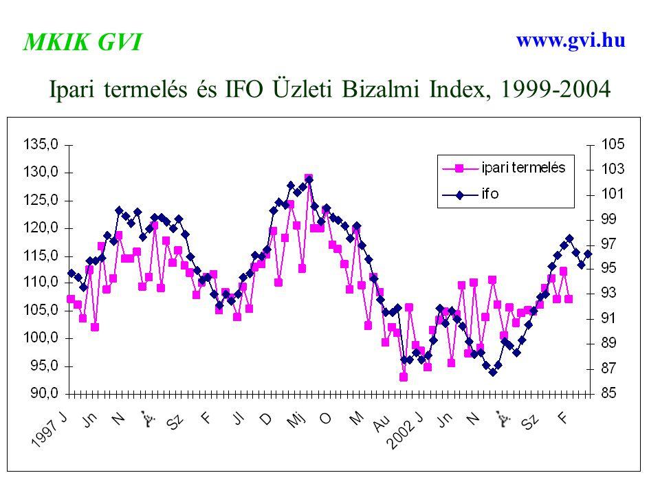 Ipari termelés és IFO Üzleti Bizalmi Index, 1999-2004 MKIK GVI www.gvi.hu