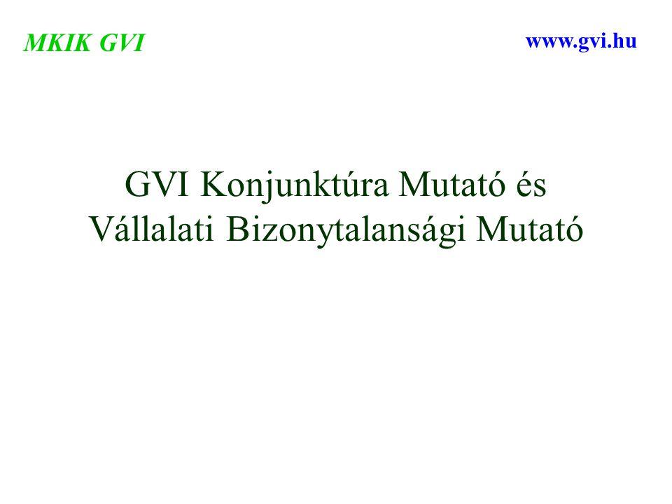 GVI Konjunktúra Mutató és Vállalati Bizonytalansági Mutató MKIK GVI www.gvi.hu