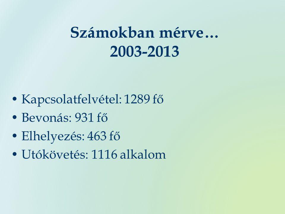 Számokban mérve… 2003-2013 Kapcsolatfelvétel: 1289 fő Bevonás: 931 fő Elhelyezés: 463 fő Utókövetés: 1116 alkalom