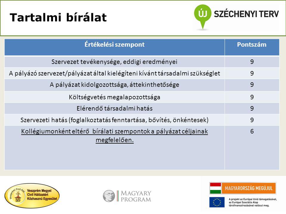 Tartalmi bírálat Értékelési szempontPontszám Szervezet tevékenysége, eddigi eredményei9 A pályázó szervezet/pályázat által kielégíteni kívánt társadalmi szükséglet9 A pályázat kidolgozottsága, áttekinthetősége9 Költségvetés megalapozottsága9 Elérendő társadalmi hatás9 Szervezeti hatás (foglalkoztatás fenntartása, bővítés, önkéntesek)9 Kollégiumonként eltérő bírálati szempontok a pályázat céljainak megfelelően.