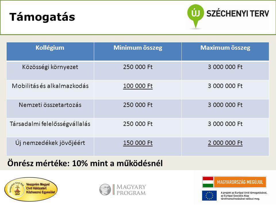 Támogatás Önrész mértéke: 10% mint a működésnél KollégiumMinimum összegMaximum összeg Közösségi környezet250 000 Ft3 000 000 Ft Mobilitás és alkalmazk