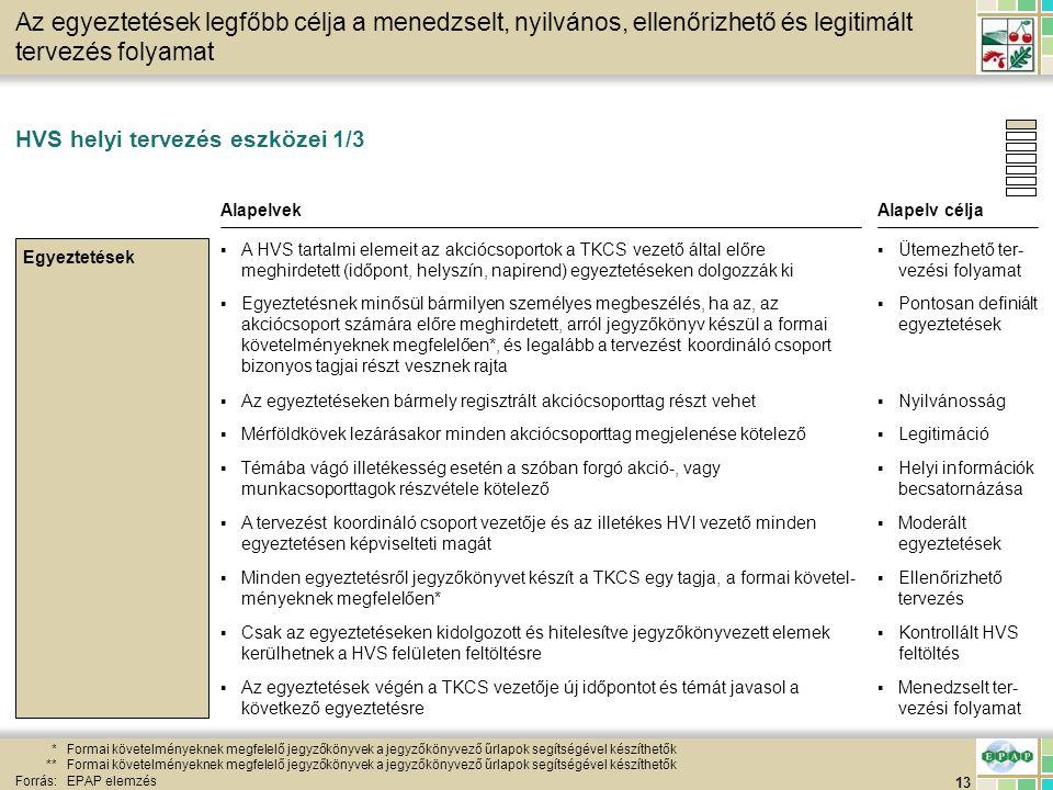 13 HVS helyi tervezés eszközei 1/3 *Formai követelményeknek megfelelő jegyzőkönyvek a jegyzőkönyvező űrlapok segítségével készíthetők **Formai követel