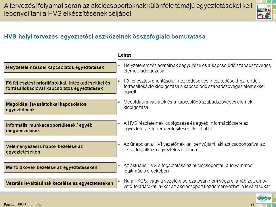 17 HVS helyi tervezés egyeztetési eszközeinek összefoglaló bemutatása Forrás:EPAP elemzés Helyzetelemzéssel kapcsolatos egyeztetések A tervezési folya