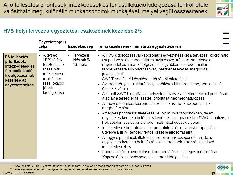 19 *A teljes listát a TKCS vezető az Irányító Hatóságtól kapja, és bocsátja rendelkezésre az ACS tagjai között **A térség erősségeinek, gyengeségeinek