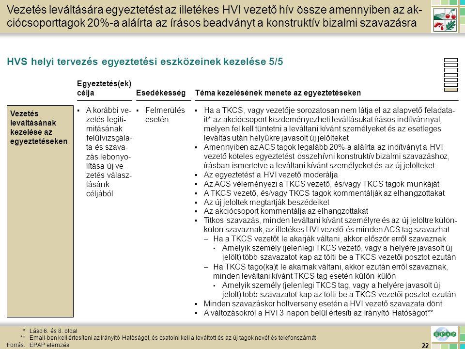 22 HVS helyi tervezés egyeztetési eszközeinek kezelése 5/5 *Lásd 6. és 8. oldal **Email-ben kell értesíteni az Irányító Hatóságot, és csatolni kell a