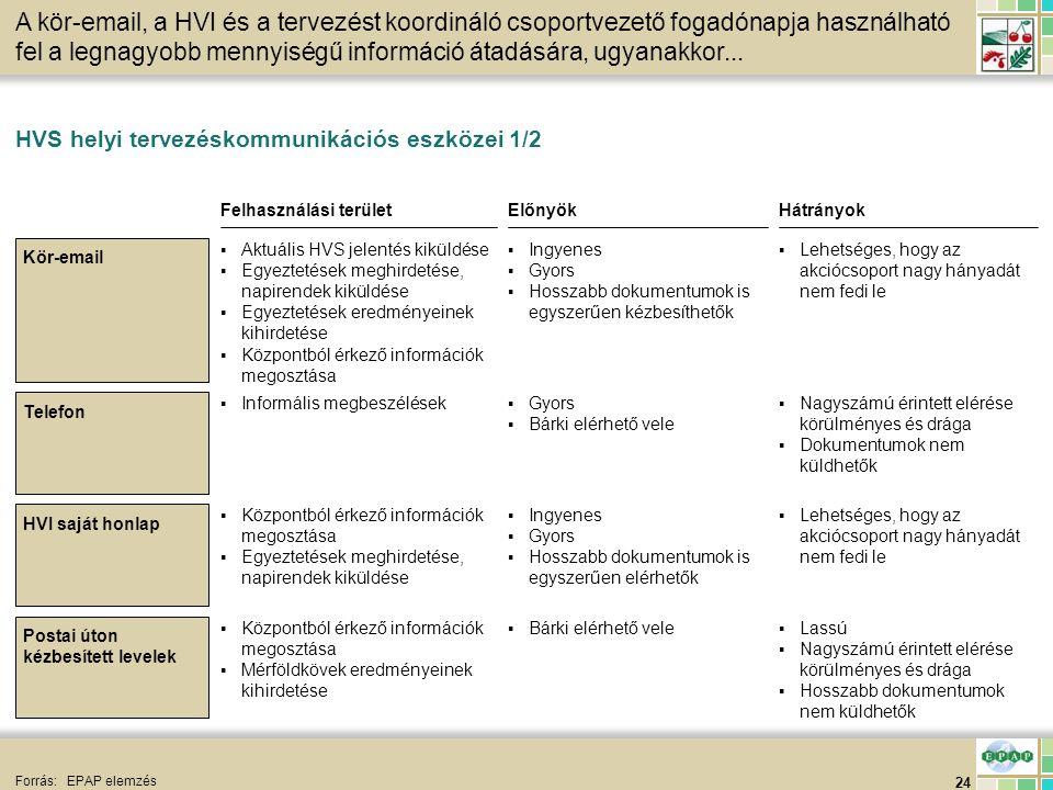 24 HVS helyi tervezéskommunikációs eszközei 1/2 Forrás:EPAP elemzés A kör-email, a HVI és a tervezést koordináló csoportvezető fogadónapja használható