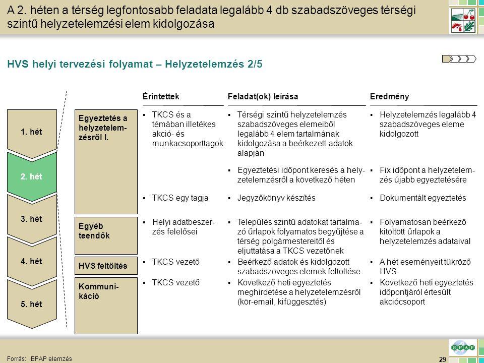 29 Forrás:EPAP elemzés Egyeztetés a helyzetelem- zésről I. Egyéb teendők EredményFeladat(ok) leírásaÉrintettek ▪Helyzetelemzés legalább 4 szabadszöveg