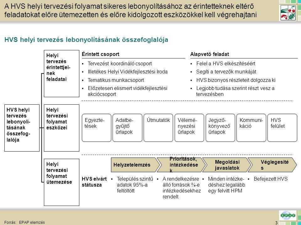 14 HVS helyi tervezés eszközei 2/3 *Formai követelmények megtalálhatók az adatlapokon **Formai követelmények megtalálhatók az űrlapokon Forrás:EPAP elemzés Adatlapok célja a strukturált és ellenőrizhető tervezés, az útmutatók a stratégiai kon- cepció kialakítását segítik, a véleményezési űrlapok fő célja a széles körű egyeztetés AlapelvekAlapelv célja Település szintű adatfelvitelt támogató adatbegyűjtő űrlapok ▪Az adatbegyűjtő űrlapokat a települések egy-egy képviselője tölti ki a formai követelményeknek megfelelően*, majd visszajuttatja valamely TKCS tagnak, aki ellenőrzi, majd a TKCS vezető rendelkezésére bocsátja feltöltésre ▪Struktúrált és ellenőrizhető adatbegyűjtés ▪Csak az adatlapokon a TKCS vezetőnek benyújtott információk tölthetők fel a HVS település szintű adatbevitel folyamán ▪Kontrollált HVS adatfeltöltés Véleményezési űrlapok ▪Bármely akciócsoporttag véleményezheti a HVS bármely fejezetét▪Legitimáció Útmutatók, illetve előredefiniált priori- tások intézkedések és megoldási javaslatok ▪A TKCS vezetőnek az akciócsoport minden tagja számára elérhetővé kell tenni a tervezési időszak megkezdésekor a HVS tervezési útmutatót ▪Nyilvános HVS struktúra ▪Az TKCS vezetőnek az akciócsoport minden tagja számára elérhetővé kell ten- ni a tervezési időszak megkezdésekor a helyi tervezési folyamatot szabályzó dokumentumot (jelen dokumentum) ▪Közismert felada- tok, felelősségi viszonyok ▪A TKCS vezetőnek az akciócsoport minden tagja számára elérhetővé kell tenni az előredefiniált prioritásokat, intézkedéseket és megoldási javaslatokat ▪Segítség a straté- giai tervezésben ▪Az illetékes HVI minden, a formai követelményeknek megfelelő** űrlapot feldolgozva, az ezzel foglalkozó egyeztetés elé tár megvitatásra ▪Csak akkor vitatható meg egy véleményezési űrlap egy egyeztetésen, ha a kitöltője, vagy megjelölt képviselője jelen van az egyeztetésen ▪Széles körben egyeztetett HVS ▪Kontrollált véleményezés ▪Az Irányító Hatóság bármikor bekérheti és ellenőrizheti az adatlapokat▪El