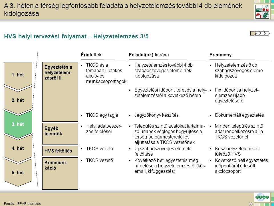 30 HVS feltöltés HVS helyi tervezési folyamat – Helyzetelemzés 3/5 Forrás:EPAP elemzés A 3. héten a térség legfontosabb feladata a helyzetelemzés tová
