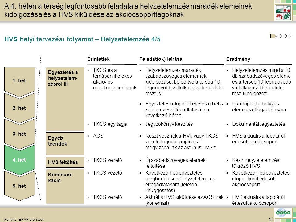 31 HVS feltöltés HVS helyi tervezési folyamat – Helyzetelemzés 4/5 Forrás:EPAP elemzés A 4. héten a térség legfontosabb feladata a helyzetelemzés mara