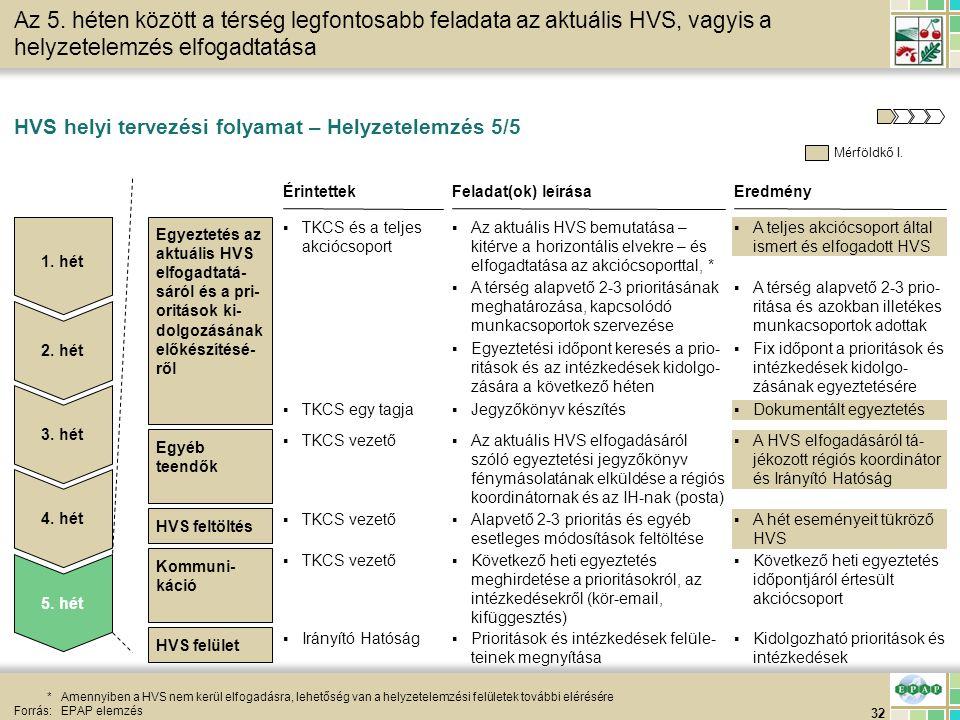 32 HVS feltöltés HVS helyi tervezési folyamat – Helyzetelemzés 5/5 *Amennyiben a HVS nem kerül elfogadásra, lehetőség van a helyzetelemzési felületek