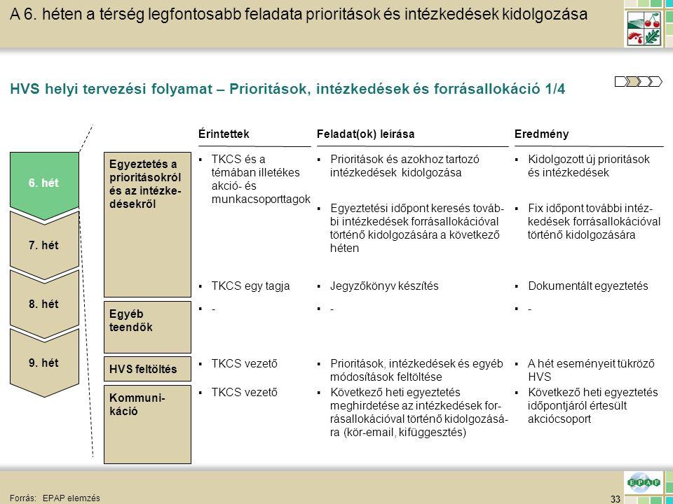 33 HVS feltöltés HVS helyi tervezési folyamat – Prioritások, intézkedések és forrásallokáció 1/4 Forrás:EPAP elemzés A 6. héten a térség legfontosabb