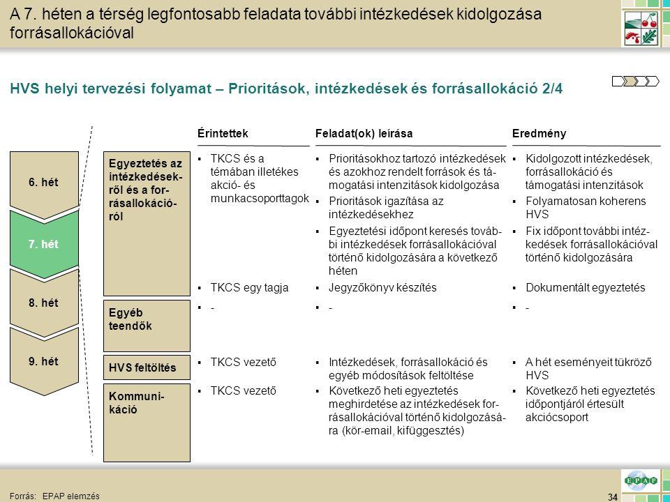 34 HVS feltöltés HVS helyi tervezési folyamat – Prioritások, intézkedések és forrásallokáció 2/4 Forrás:EPAP elemzés Egyeztetés az intézkedések- ről é