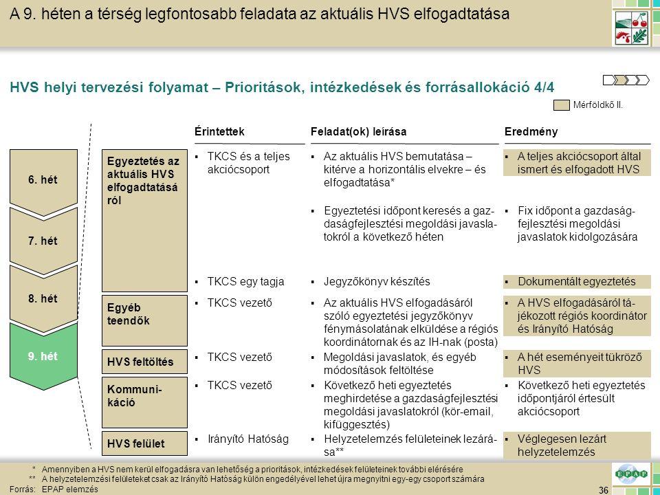 36 HVS feltöltés HVS helyi tervezési folyamat – Prioritások, intézkedések és forrásallokáció 4/4 *Amennyiben a HVS nem kerül elfogadásra van lehetőség