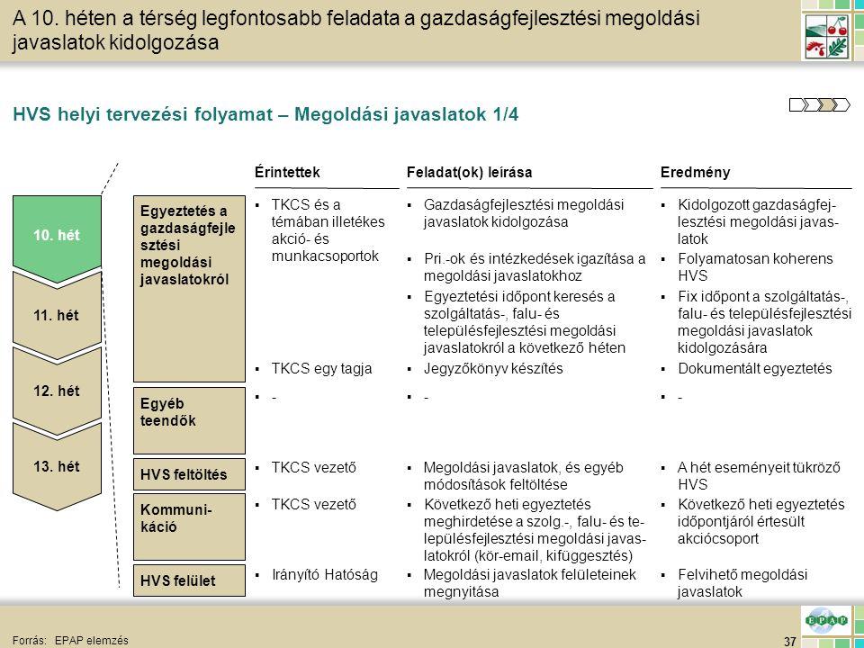 37 HVS feltöltés HVS helyi tervezési folyamat – Megoldási javaslatok 1/4 Forrás:EPAP elemzés EredményFeladat(ok) leírása ▪Kidolgozott gazdaságfej- les