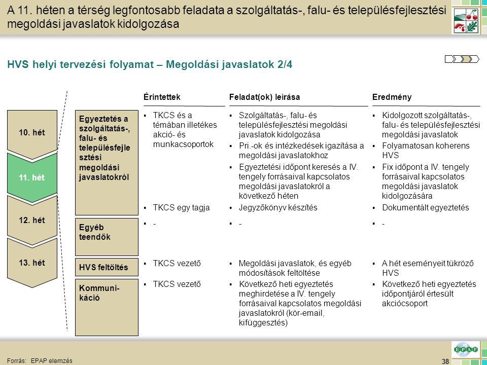 38 HVS feltöltés HVS helyi tervezési folyamat – Megoldási javaslatok 2/4 Forrás:EPAP elemzés EredményFeladat(ok) leírása ▪Kidolgozott szolgáltatás-, f