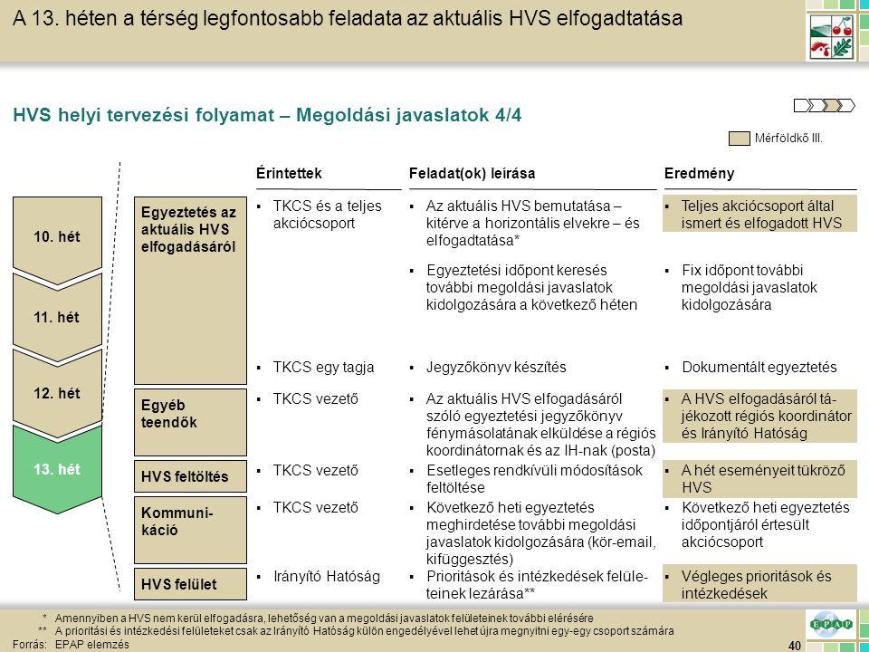 40 HVS feltöltés HVS helyi tervezési folyamat – Megoldási javaslatok 4/4 *Amennyiben a HVS nem kerül elfogadásra, lehetőség van a megoldási javaslatok