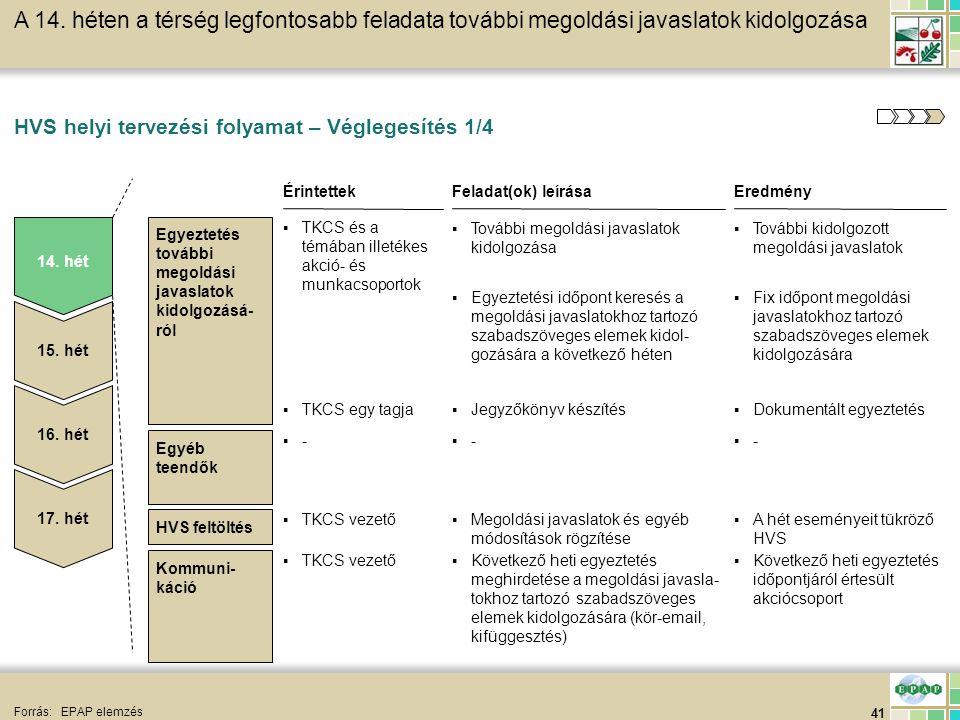 41 HVS feltöltés HVS helyi tervezési folyamat – Véglegesítés 1/4 Forrás:EPAP elemzés 14. hét 15. hét 16. hét EredményFeladat(ok) leírásaÉrintettek ▪TK
