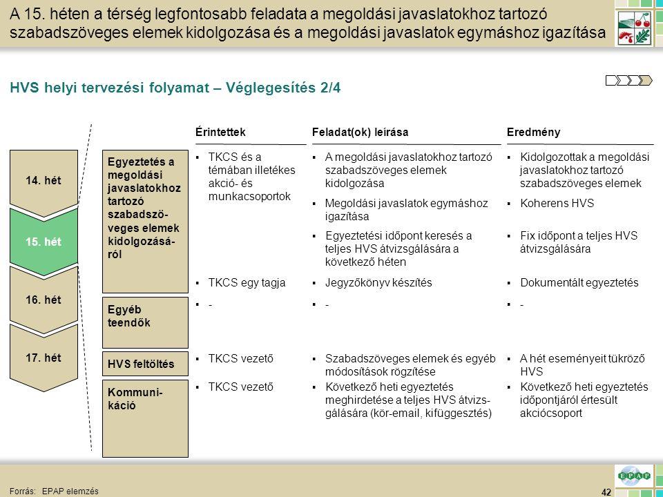42 HVS feltöltés HVS helyi tervezési folyamat – Véglegesítés 2/4 Forrás:EPAP elemzés Egyeztetés a megoldási javaslatokhoz tartozó szabadszö- veges ele