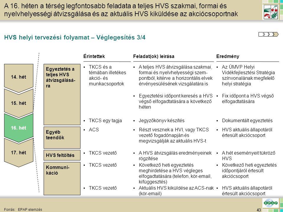 43 HVS helyi tervezési folyamat – Véglegesítés 3/4 Forrás:EPAP elemzés HVS feltöltés EredményFeladat(ok) leírása ▪Az ÚMVP Helyi Vidékfejlesztési Strat