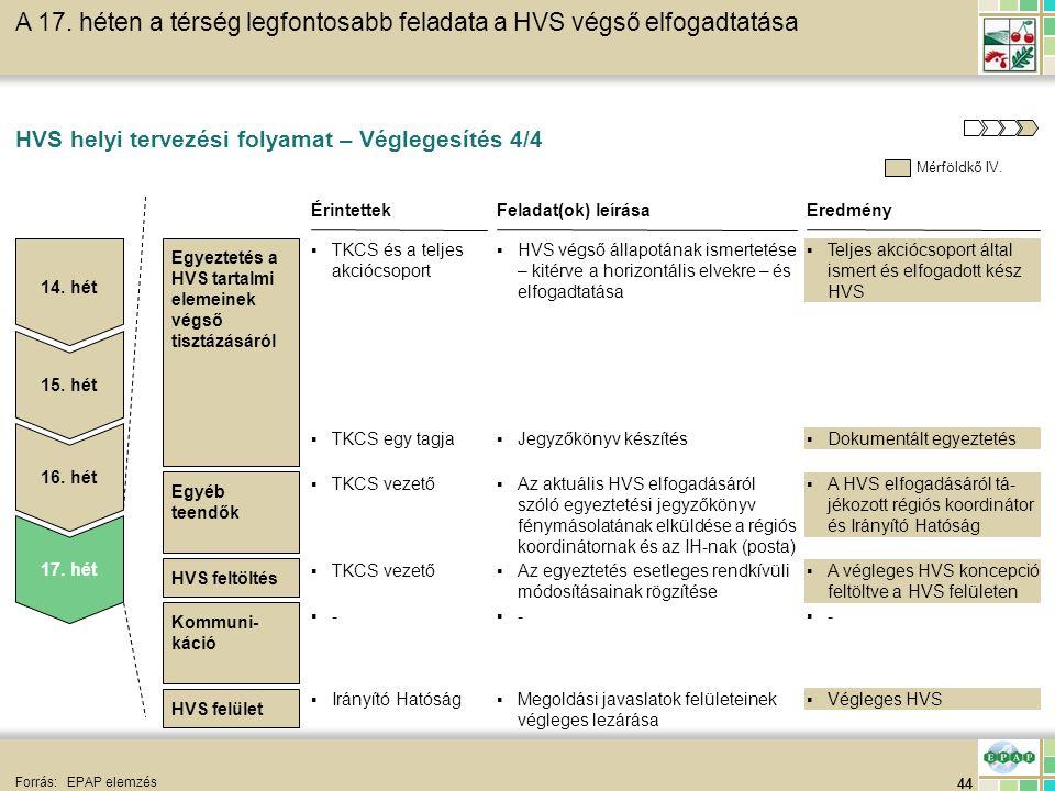 44 HVS feltöltés HVS helyi tervezési folyamat – Véglegesítés 4/4 Forrás:EPAP elemzés EredményFeladat(ok) leírása ▪Teljes akciócsoport által ismert és