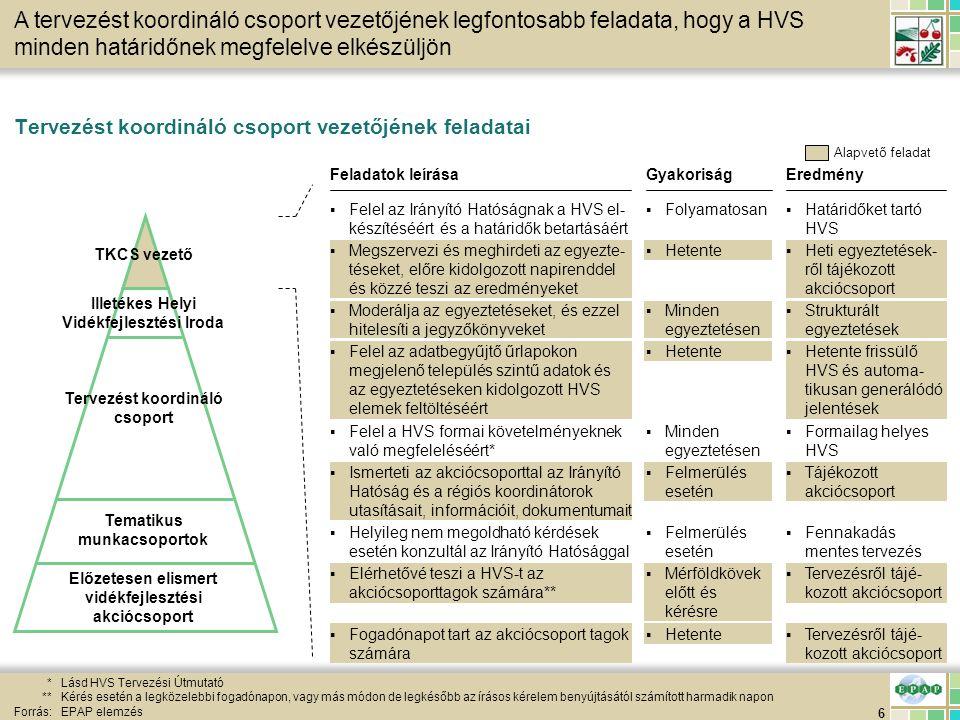 17 HVS helyi tervezés egyeztetési eszközeinek összefoglaló bemutatása Forrás:EPAP elemzés Helyzetelemzéssel kapcsolatos egyeztetések A tervezési folyamat során az akciócsoportoknak különféle témájú egyeztetéseket kell lebonyolítani a HVS elkészítésének céljából Fő fejlesztési prioritásokkal, intézkedésekkel és forrásallokációval kapcsolatos egyeztetések Megoldási javaslatokkal kapcsolatos egyeztetések Informális munkacsoportülések / egyéb megbeszélések Véleményezési űrlapok kezelése az egyeztetéseken Leírás Mérföldkövek kezelése az egyeztetéseken Vezetés leváltásának kezelése az egyeztetéseken ▪Helyzetelemzés adatainak begyűjtése és a kapcsolódó szabadszöveges elemek kidolgozása ▪Fő fejlesztési prioritások, intézkedések és intézkedésekhez rendelt forrásallokáció kidolgozása a kapcsolódó szabadszöveges elemekkel együtt ▪Megoldási javaslatok és a kapcsolódó szabadszöveges elemek kidolgozása ▪A HVS részleteinek kidolgozása és egyéb információcsere az egyeztetések tehermentesítésének céljából ▪Az űrlapokat a HVI vezetőnek kell benyújtani, aki azt csoportosítva az ezzel foglalkozó egyeztetés elé tárja ▪Az aktuális HVS elfogadtatása az akciócsoporttal, a folyamatos legitimáció érdekében ▪Ha a TKCS, vagy a vezetője sorozatosan nem végzi el a rábízott alap- vető feladatokat, akkor az akciócsoport kezdeményezheti a leváltásukat