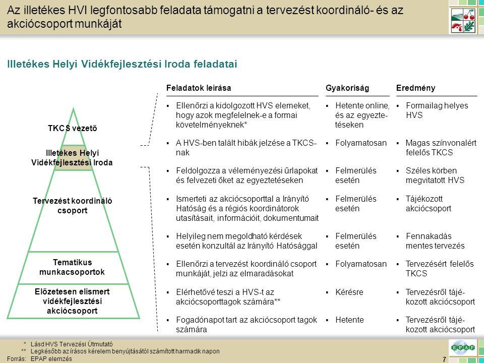 38 HVS feltöltés HVS helyi tervezési folyamat – Megoldási javaslatok 2/4 Forrás:EPAP elemzés EredményFeladat(ok) leírása ▪Kidolgozott szolgáltatás-, falu- és településfejlesztési megoldási javaslatok ▪Szolgáltatás-, falu- és településfejlesztési megoldási javaslatok kidolgozása Érintettek ▪TKCS és a témában illetékes akció- és munkacsoportok ▪Dokumentált egyeztetés▪Jegyzőkönyv készítés▪TKCS egy tagja Egyeztetés a szolgáltatás-, falu- és településfejle sztési megoldási javaslatokról Kommuni- káció Egyéb teendők ▪A hét eseményeit tükröző HVS ▪Megoldási javaslatok, és egyéb módosítások feltöltése ▪TKCS vezető ▪Következő heti egyeztetés meghirdetése a IV.