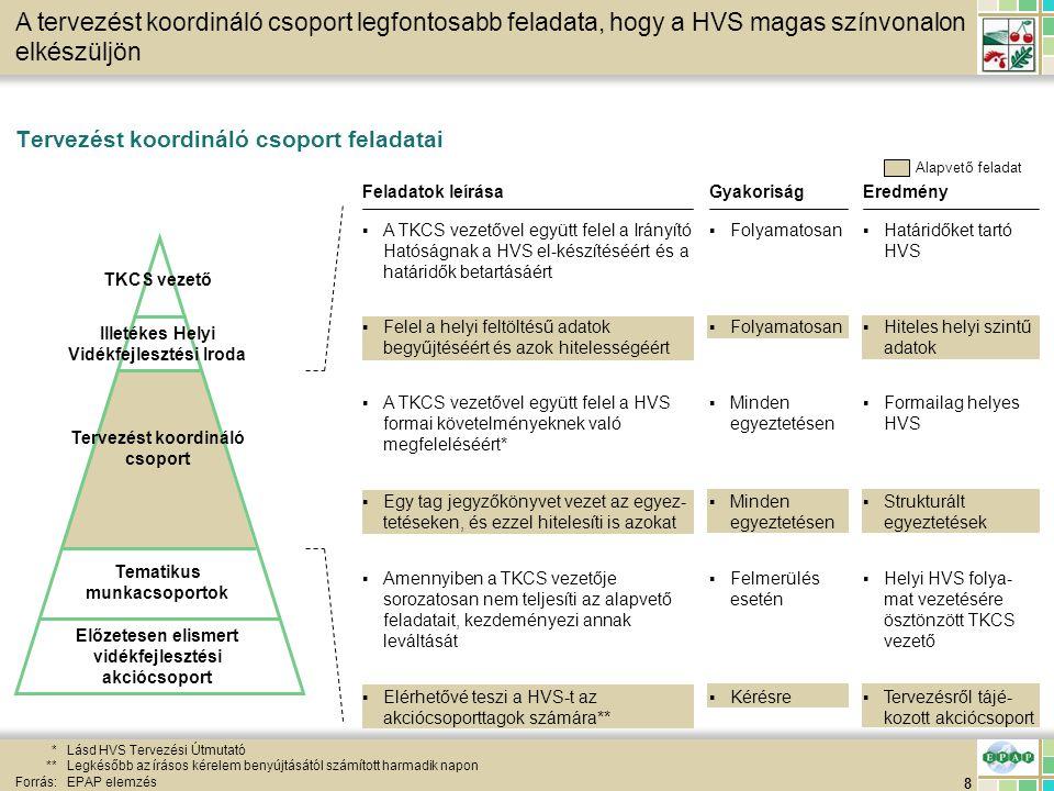 39 HVS feltöltés HVS helyi tervezési folyamat – Megoldási javaslatok 3/4 Forrás:EPAP elemzés EredményFeladat(ok) leírása ▪Kidolgozott IV.