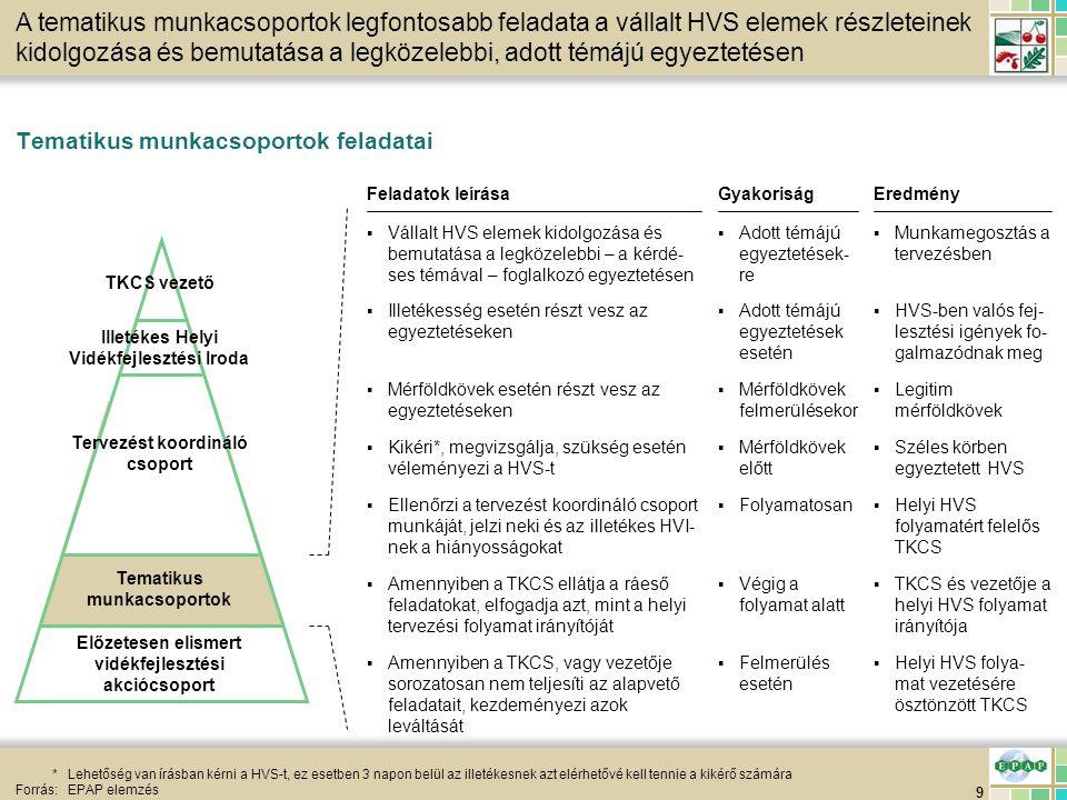 30 HVS feltöltés HVS helyi tervezési folyamat – Helyzetelemzés 3/5 Forrás:EPAP elemzés A 3.