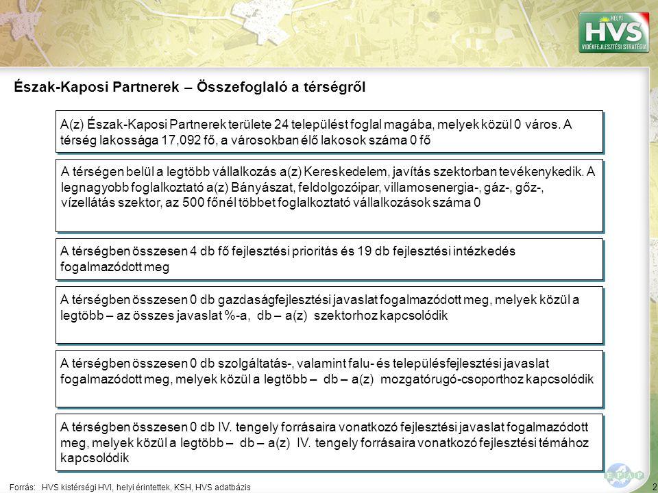 63 Forrás:HVS kistérségi HVI, helyi érintettek, HVS adatbázis Az egyes fejlesztési intézkedésekhez kapcsolódó támogatási intenzitások támogatotti csoportonként eltérőek Helyi örökségek megőrzése, fejlesztése fő fejlesztési prioritás Természeti örökségek megőrzése fejlesztési intézkedés Támogatás intenzitása támogatotti csoportonként (százalék) Mezőgazdasági termelők és társulásaik Vállalkozások Önkormányzatok és társulásaik Egyéb szervezetek Egyéni vállalkozók Természetes személyek Allokált forrás (millió Ft) Nonprofit szervezetek Támogatás intenzitása támogatott csoportonként