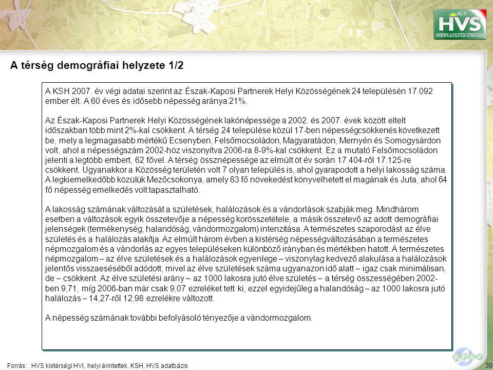 30 A KSH 2007. év végi adatai szerint az Észak-Kaposi Partnerek Helyi Közösségének 24 településén 17.092 ember élt. A 60 éves és idősebb népesség arán