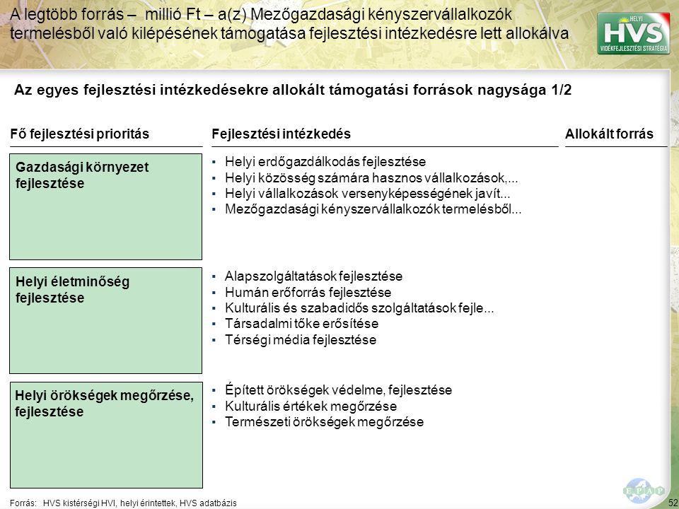 52 Forrás:HVS kistérségi HVI, helyi érintettek, HVS adatbázis Az egyes fejlesztési intézkedésekre allokált támogatási források nagysága 1/2 A legtöbb