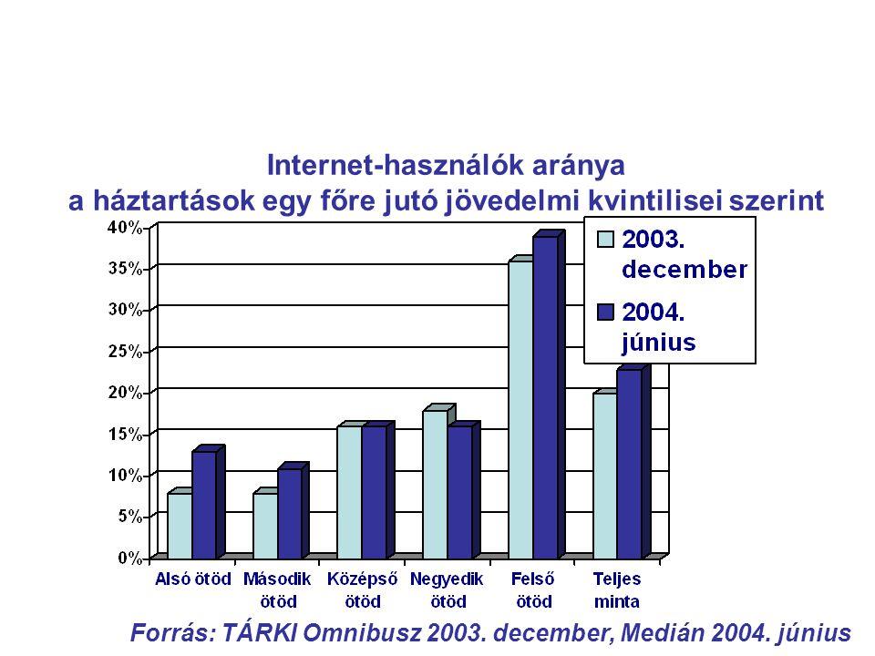Internet-hozzáférés és település típus (2002-2004) Forrás: Tárki, Medián