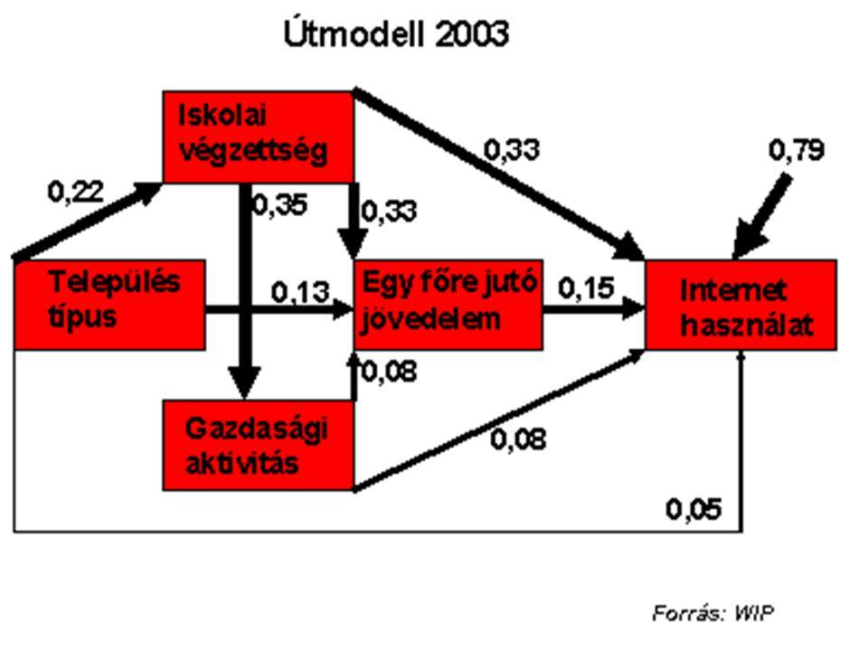 Internet használat Kor Egy főre jutó jövedelem Iskolai végzettség Város Gazdasági aktivitás 0,07 0,29 -0,37 0,21 0,68 0,22 -0,2 0,37 0,18 0,11 0,29 0,23 -0,41 Forrás: Medián, 2004.