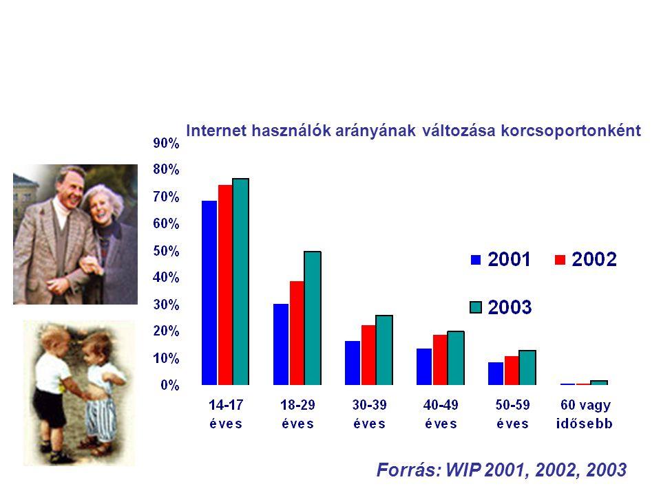 Internetezés és életkor Forrás: WIP 2001, 2002, 2003 Internet használók arányának változása korcsoportonként