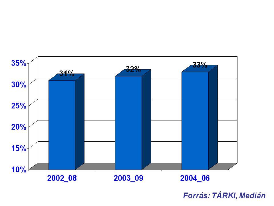 Számítógép használók aránya (2002 augusztus és 2004 június között) Forrás: TÁRKI, Medián