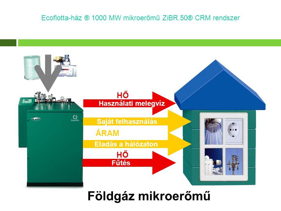 Földgáz mikroerőmű Ecoflotta-ház ® 1000 MW mikroerőmű ZiBR.50® CRM rendszer ÁRAM Eladás a hálózaton Saját felhasználás HŐ Használati melegvíz HŐ Fűtés