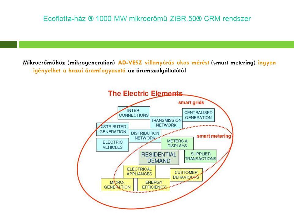 Mikroerőműhöz (mikrogeneration) AD-VESZ villanyórás okos mérést (smart metering) ingyen igényelhet a hazai áramfogyasztó az áramszolgáltatótól Ecoflot