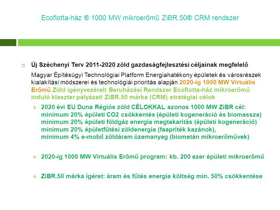  Új Széchenyi Terv 2011-2020 zöld gazdaságfejlesztési céljainak megfelelő Magyar Építésügyi Technológiai Platform Energiahatékony épületek és városré