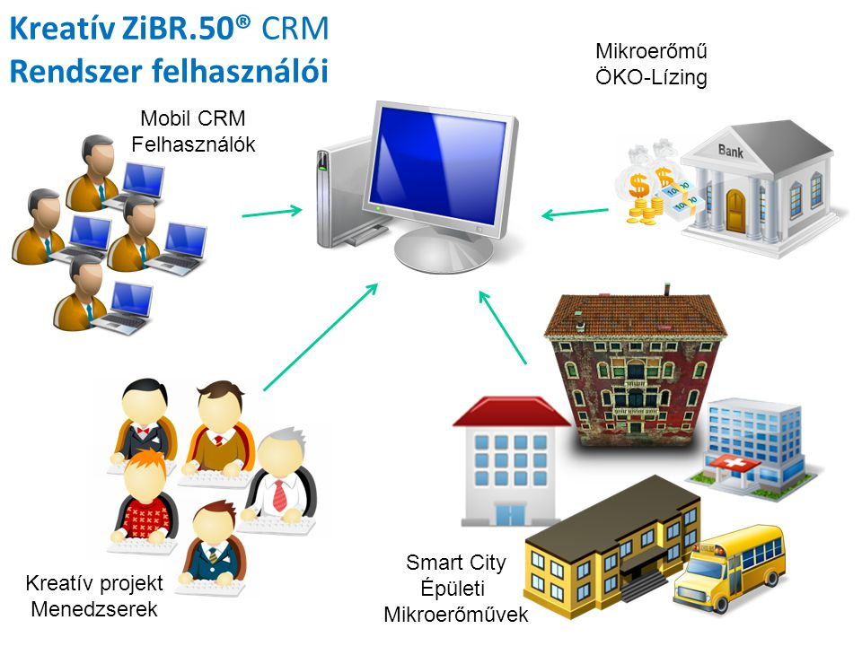 Kreatív ZiBR.50® CRM Rendszer felhasználói Smart City Épületi Mikroerőművek Mikroerőmű ÖKO-Lízing Kreatív projekt Menedzserek Mobil CRM Felhasználók
